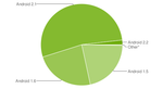 Android Internal Version Distribution Updated; Fragmentation Dissipating