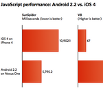 Google Android 2.2 Froyo Web Browser Versus Apple iOS4 Mobile Safari In JavaScript Benchmarks: No Contest