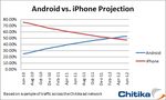 Chitika Says Android Won't Pass iPhone's US Market Share Until February Of 2012... We Disagree
