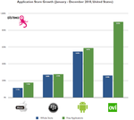 Distimo Pegs Android Market At 130,000 Apps - A (Nearly) Six-Fold Increase Year-Over-Year