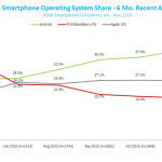 Nielsen Releases Smartphone Market Share Figures, Android Domination Imminent?