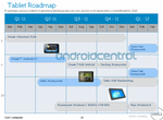 Dell Roadmap Leak Reveals Four Tablets And Two Ice Cream-Running Phones