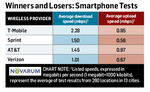 Which Carrier's Network Is Really The Fastest? One Study Attempts To Answer