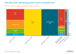 Android Leads Blackberry, iOS For Smartphone Share In U.S. According To Nielsen