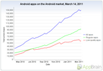 "Want To See Android's Meteoric Rise In A Graph? Appbrain Introduces ""Android Stats"""