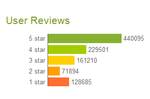 Just In: Android Web Market Now Shows A Handy App Rating Breakdown Chart
