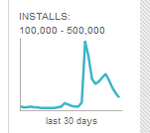 [Neat] Android Web Market Now Shows Handy Charts Of App Install Histories
