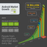 Android Developers' Blog Gives Us A Closer Look At 10 Billion App Downloads