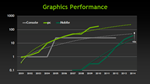NVIDIA Says We'll See Xbox 360-Level Performance From Mobile GPUs In 2013-2014