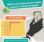 Updated] Infographic: Here Are The Top 10 Ad Networks Used By