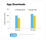 AppAnnie: Play Store Downloads Reach Nearly 90% Of App Store Levels, iOS Still Bringing In 2.6x Revenue