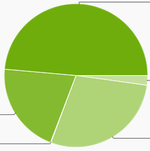 October Android Distribution Numbers: More People Get Jelly Bean, Ice Cream Sandwich And Gingerbread Usage Dips