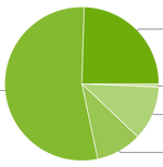 Android Platform Distro Numbers For September Up - Gingerbread, ICS Shrink; KitKat Up To Nearly 25%