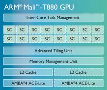 mali-t880-chip-diagram-LG