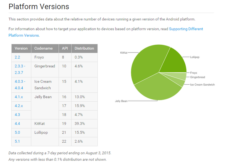 Android Platform Version Distribution Numbers For June And July Now Up - Lollipop Up To 18.1% Of All Devices