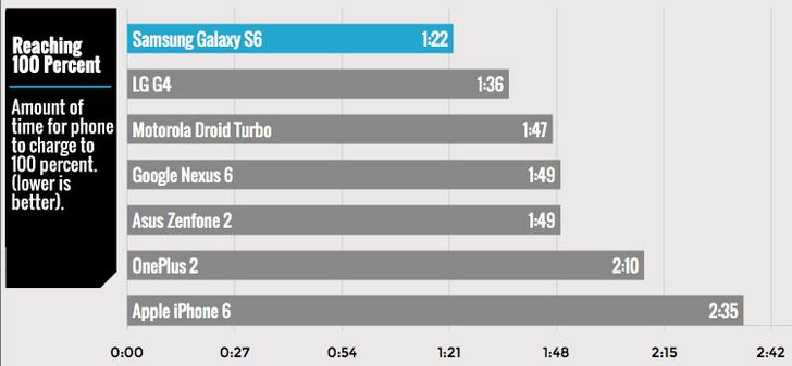 Tom's Guide Tested Fast Charging On 6 Different Smartphones: Asus Zenfone 2 Fastest To Start, Samsung Galaxy S6 Fastest To Finish