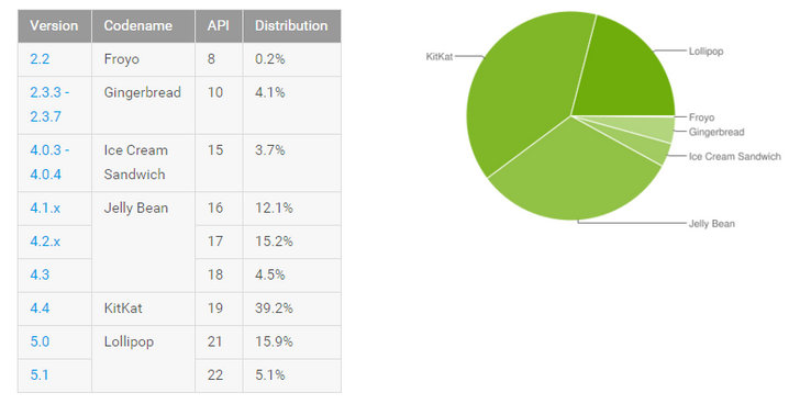 Android Platform Distribution Numbers Updated, Lollipop Now On 21% Of Devices