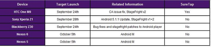 Android 6.0 Marshmallow OTA Updates To Hit The Nexus 5 And 6 Starting October 5th, Says Telus