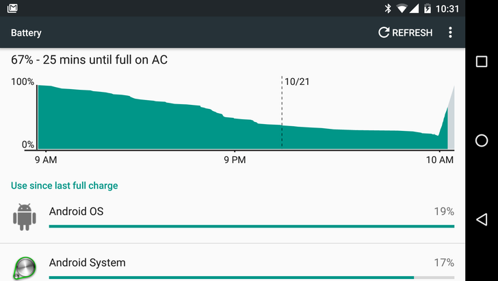 Google Will Not Allow OEMs To Hide Information From Battery Stats In Marshmallow