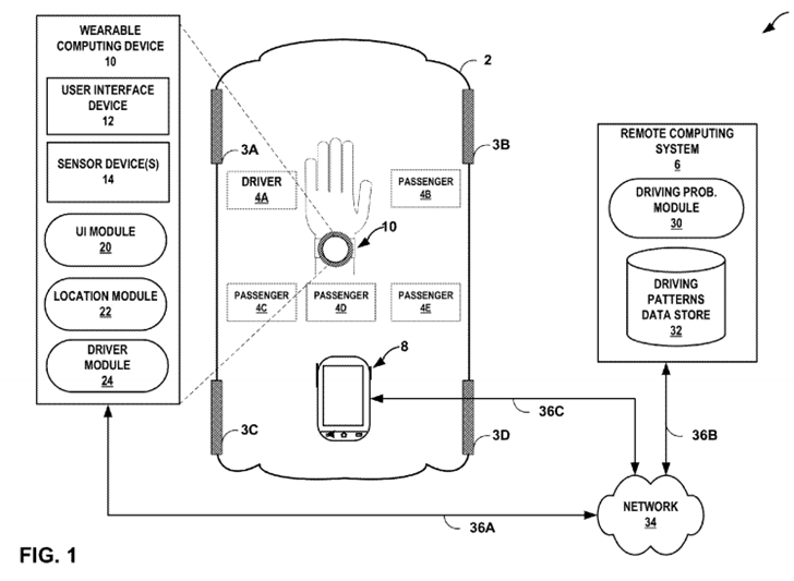 Google Patents A System For Detecting Whether You're A