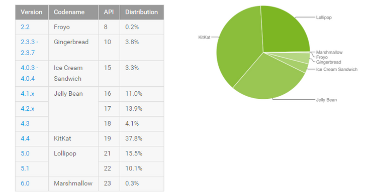 Android Platform Distribution Numbers Updated, Marshmallow Makes Its First Appearance At 0.3%