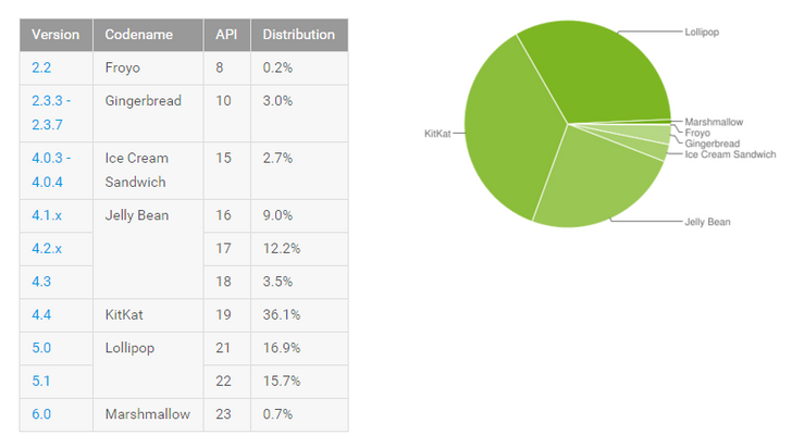 Android Platform Distribution Numbers Updated—Marshmallow Creeps Upward And Lollipop Sees A Big Jump