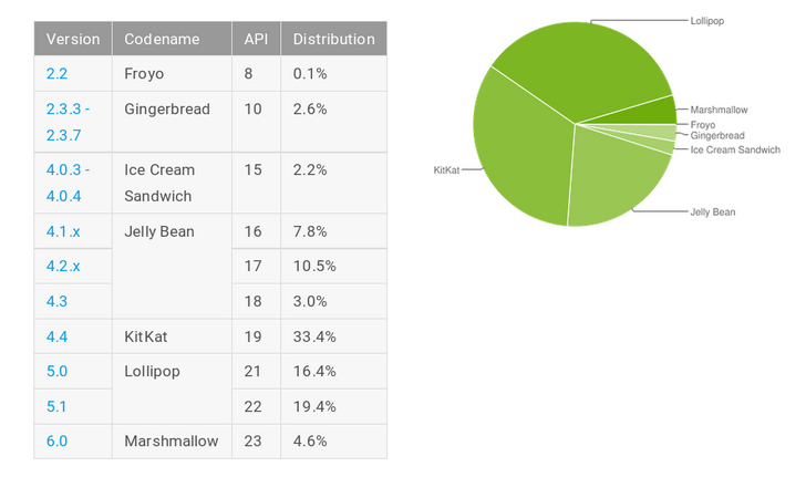 April Platform Distribution Numbers Updated—Marshmallow Doubles Again To 4.6%, Lollipop Holds Steady