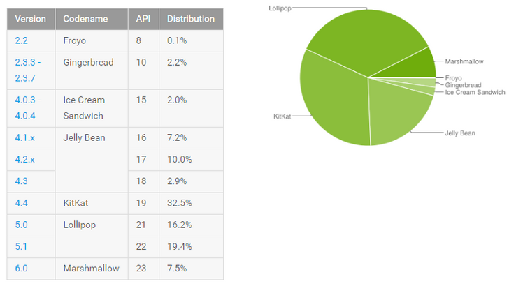 Updated May Platform Distribution Numbers Show Marshmallow As The Only Version Gaining, Now At 7.5%