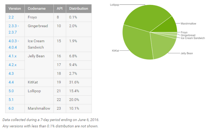 Android Platform Distribution Numbers Updated For June, Marshmallow Breaks 10% Adoption