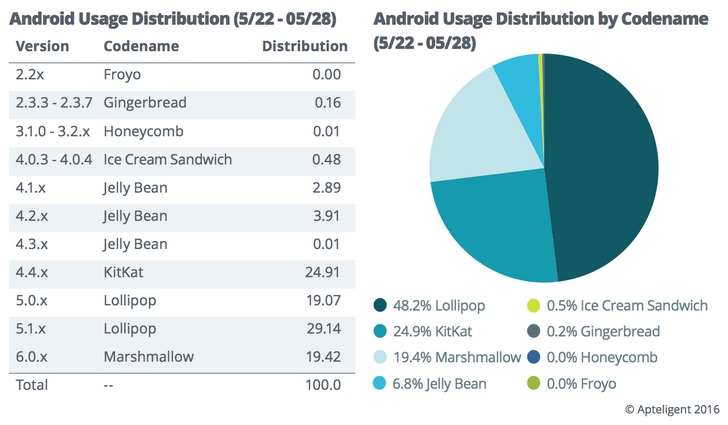 Android fragmentation may not be as pronounced as Google's distribution numbers would have you believe, Apteligent report says