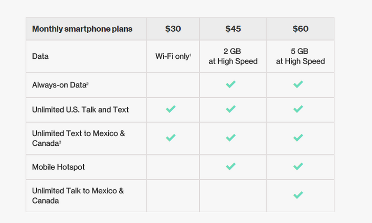 """Verizon adds """"always-on data"""" (throttling) and tethering to prepaid plans"""