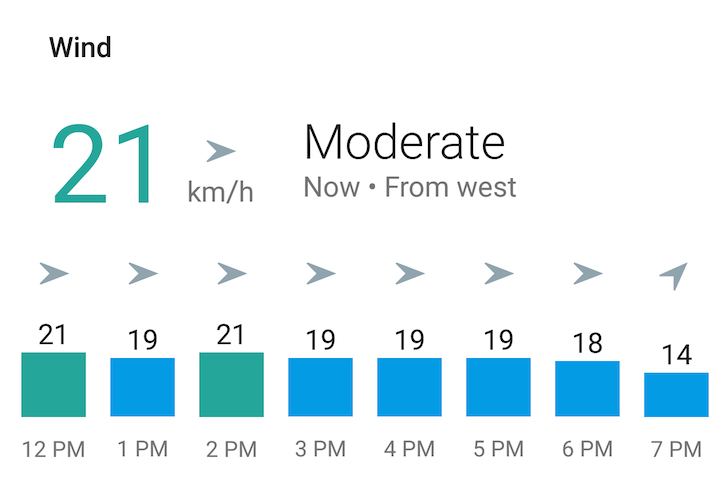 Google Now weather card has been improved with detailed hourly Wind and Precipitation graphs