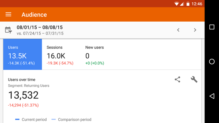 Google Analytics 3.2 adds landscape support and a handful of other improvements