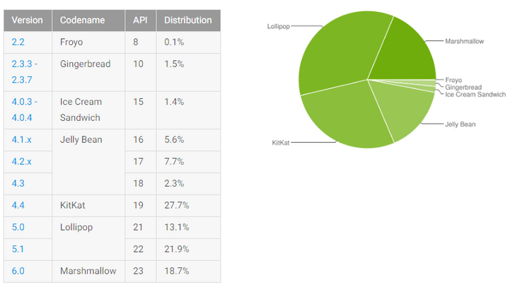 Android platform distribution, September 2016: Marshmallow climbs, and not much else