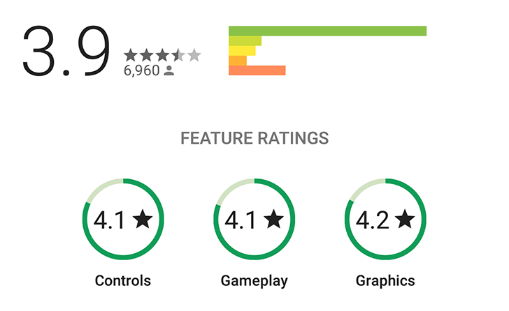 "Play Store game reviews start showing detailed ""Feature Ratings"" circles for specific aspects"