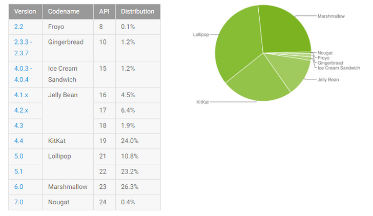 Android platform distribution, December 2016: KitKat is finally toppled, Nougat doesn't move much