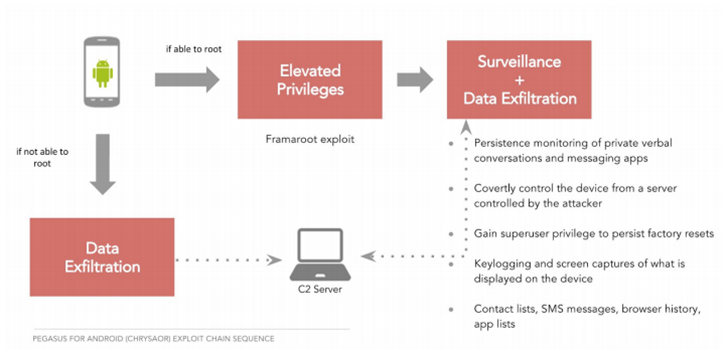 Google and Lookout detail super-sophisticated 'Chrysaor' Android malware