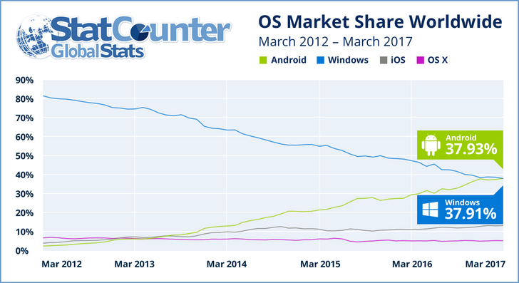 Android has overtaken Windows for the first time as the most popular OS in total internet usage across desktop, laptop, tablet, and mobile combined