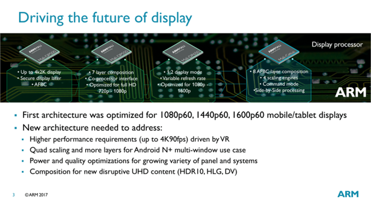 ARM announces its next-generation 'Mali-Cetus' display processor