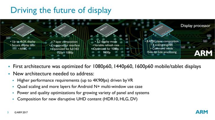 ARM announces its next-generation 'Mali-Cetus' display processor