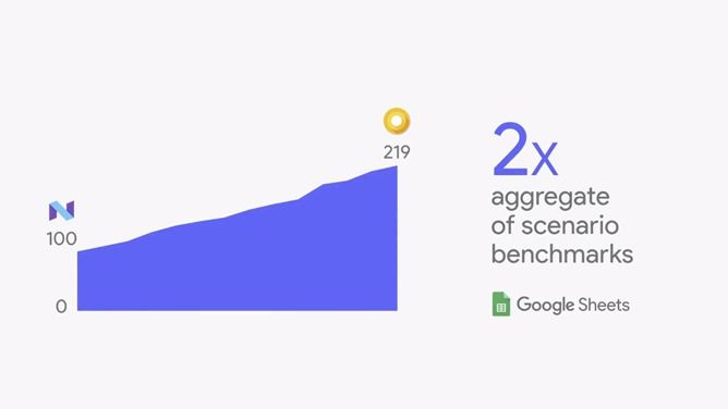 Google says Android O could make your phone reboot twice as fast - apps could see doubled speeds, too