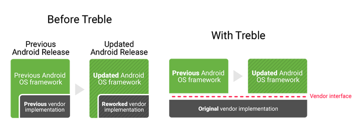 """Google's """"Project Treble"""" will modularize Android to make updates faster"""