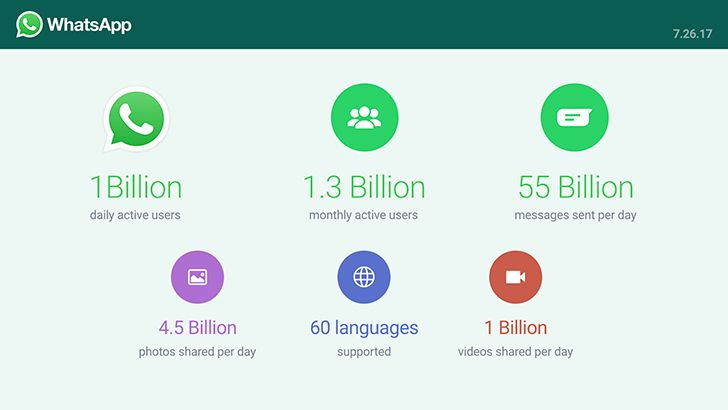 WhatsApp has 1 Billion daily active users who send over 55B messages every day