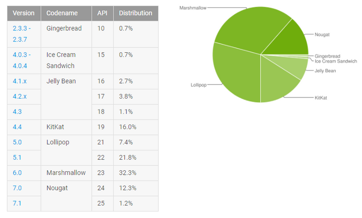 Android platform distribution for August 2017: Nougat hits 13.5% with Android O right around the corner