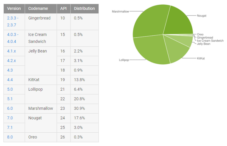 November 2017 platform distribution shows an anemic 0.1% increase for Oreo and a larger bump for Nougat