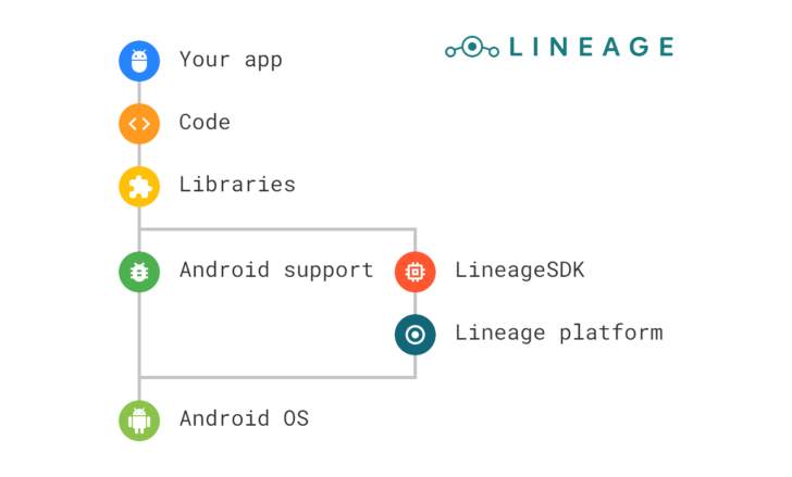 LineageOS opens up to developers with new SDK, including APIs for styles and profiles