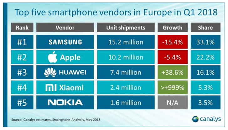 Nokia placed fifth in European smartphone shipments in Q1 2018