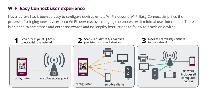 Android Q's Wi-Fi Easy Connect is a more secure replacement for WPS authentication