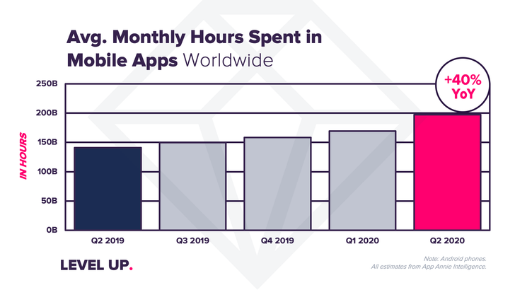 App usage went up 40% during the pandemic, according to report from App Annie