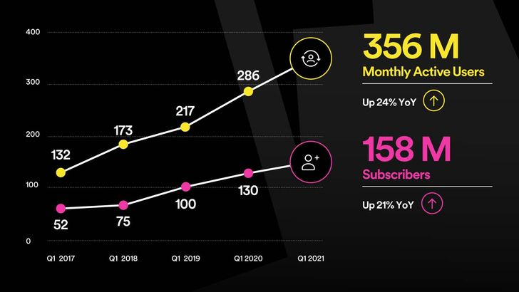 If Spotify just increased its subscriber count by 21%, why are its prices going up?